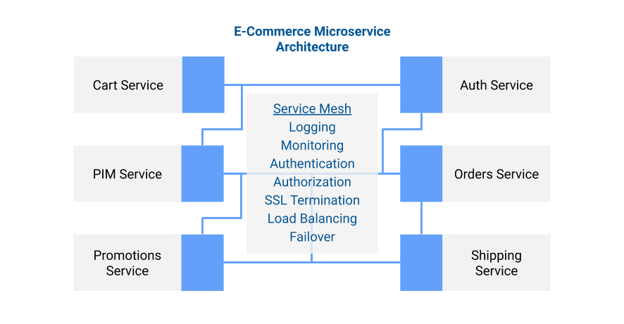 E-commerce microservice architecture with service mesh