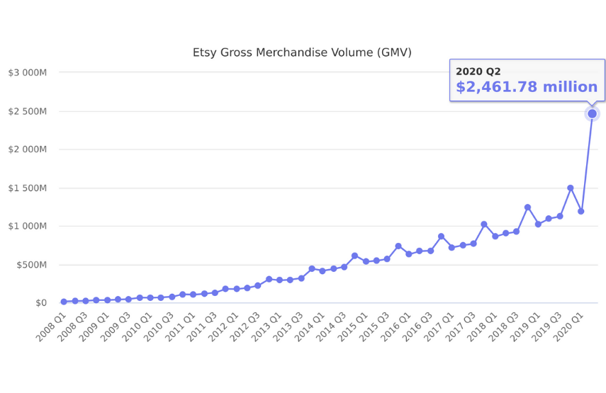 A graph of Etsy's GMV over the years