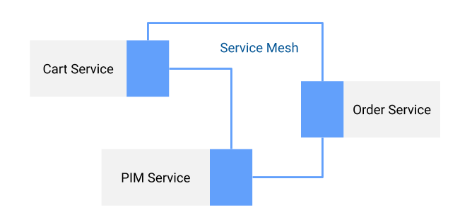 Example service mesh in an e-commerce application
