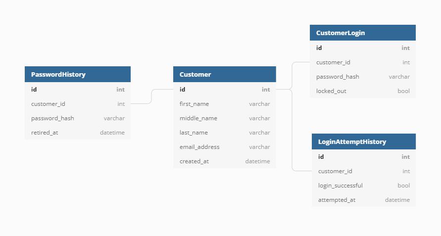 More complex e-commerce customer data model