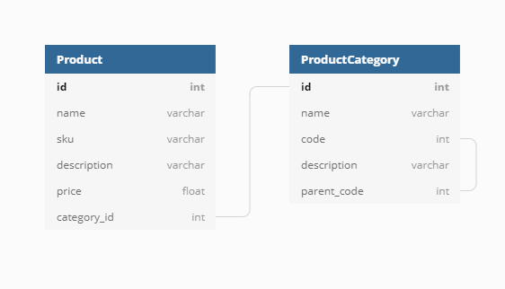 Simple e-commerce product data model