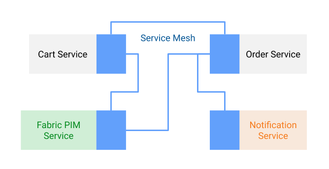 Using a service mesh to integrate with third-party services in an e-commerce application