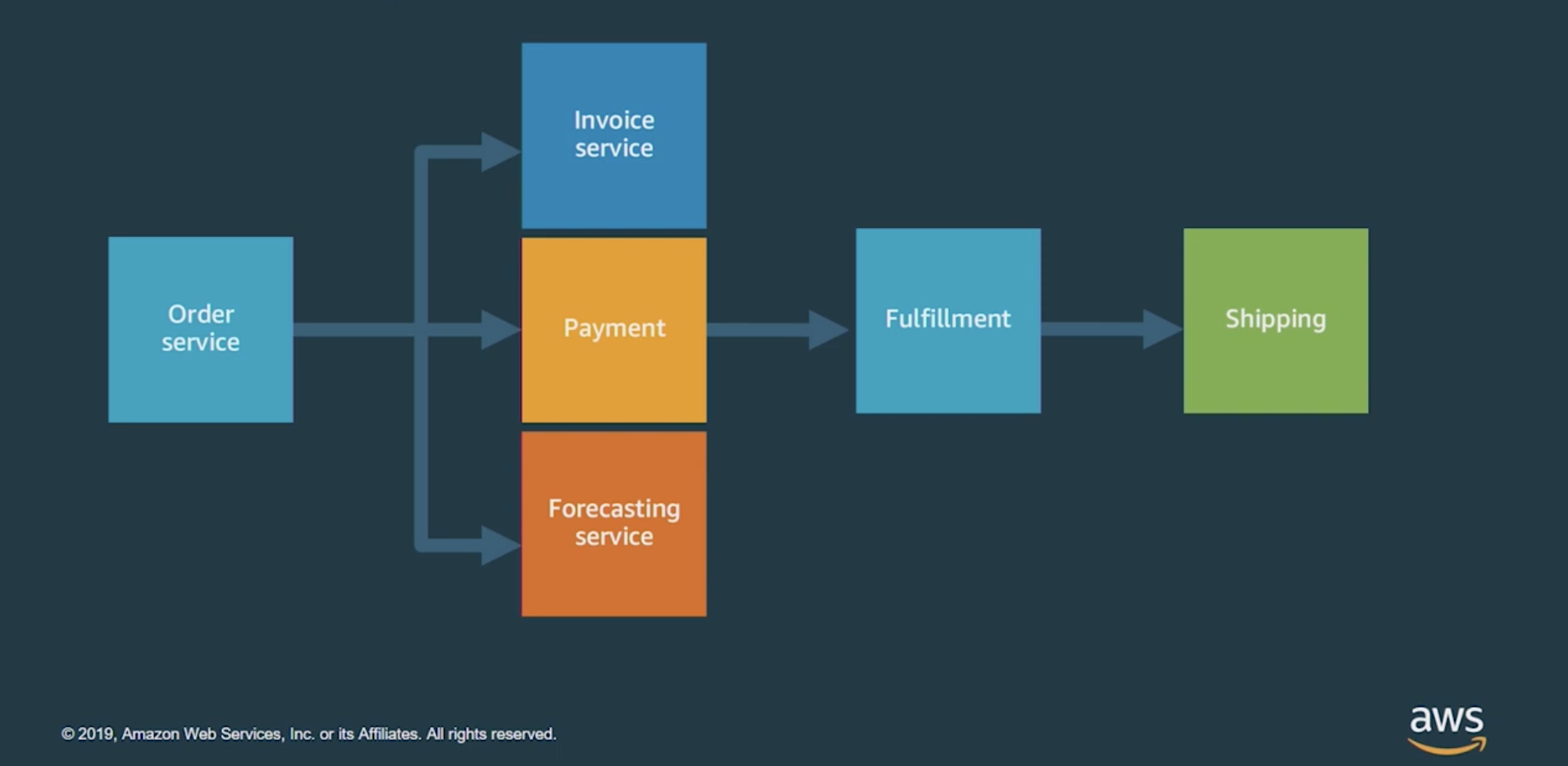 Typical commerce application service architecture