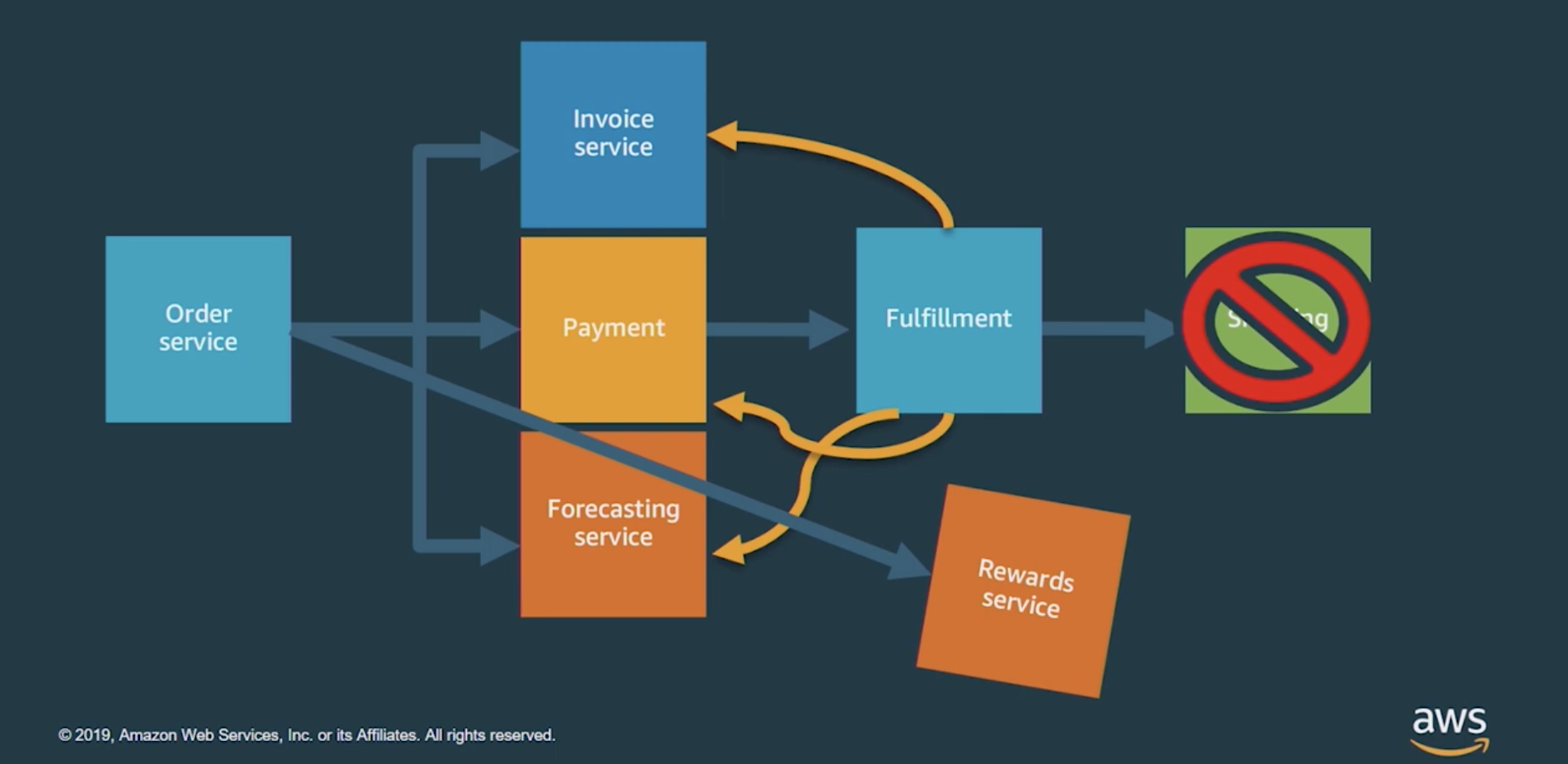 Problem with traditional commerce service architecture
