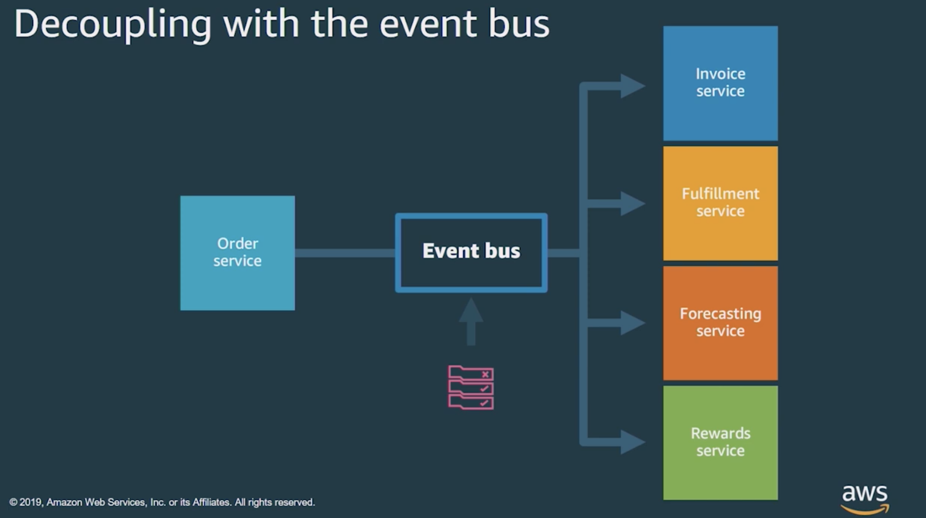Service orchestration with event router