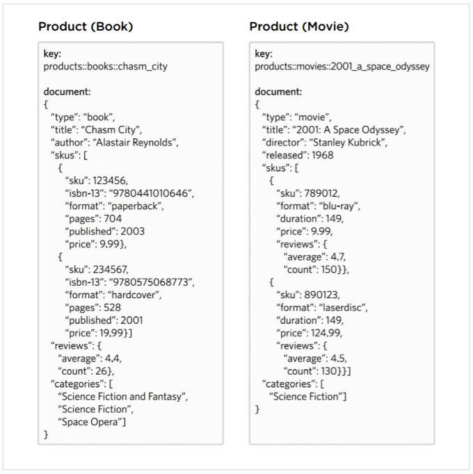 couchbase nosql database design