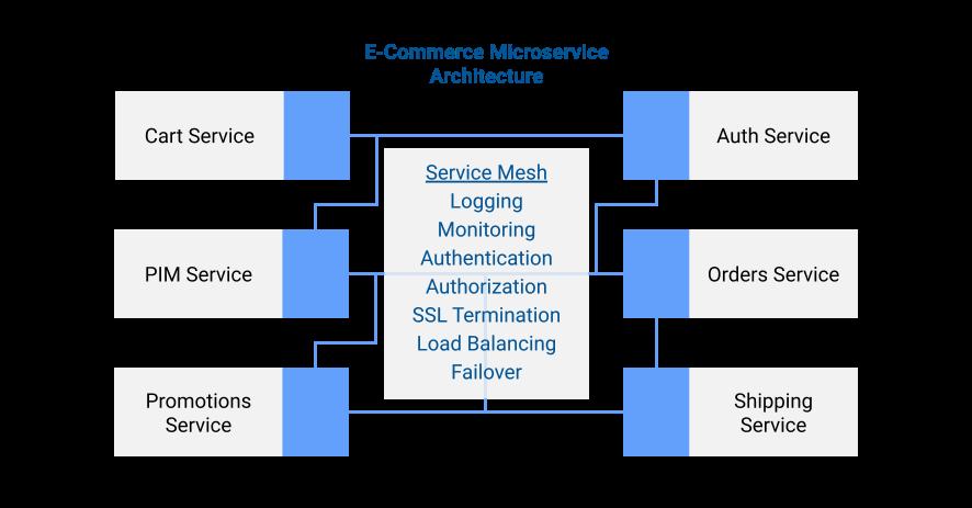 ecomm-architecture