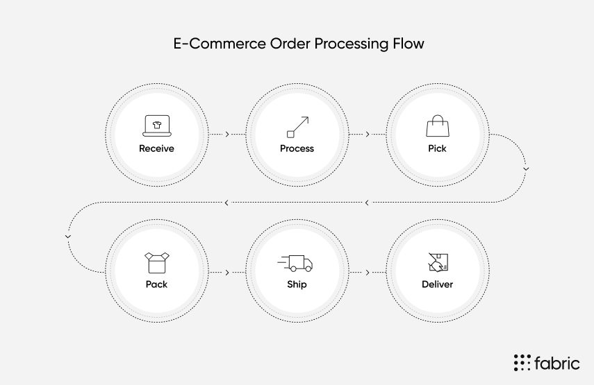 ecommerce-order-processing-flow