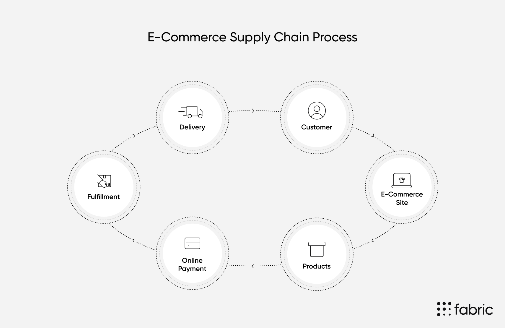 ecommerce-supply-chain-process