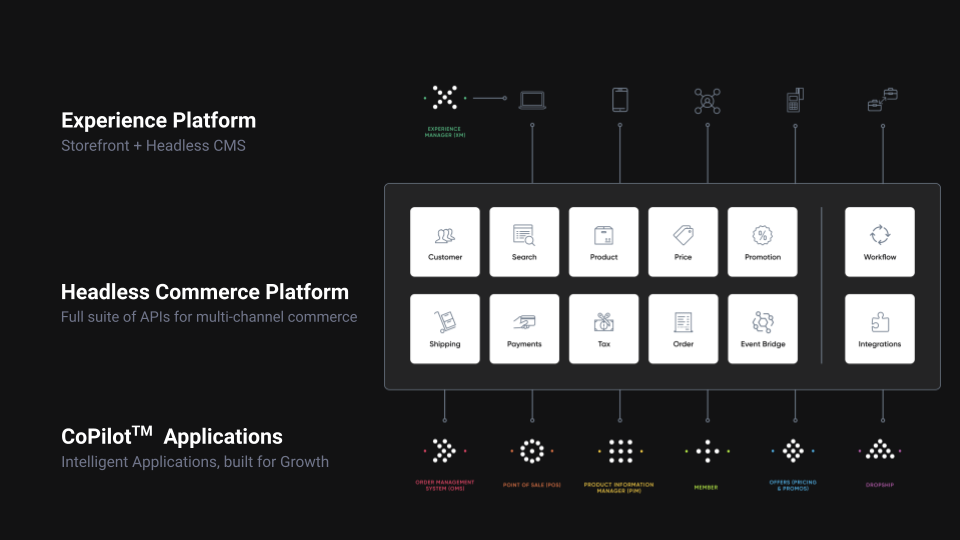 fabric-ecommerce-microservices-architecture
