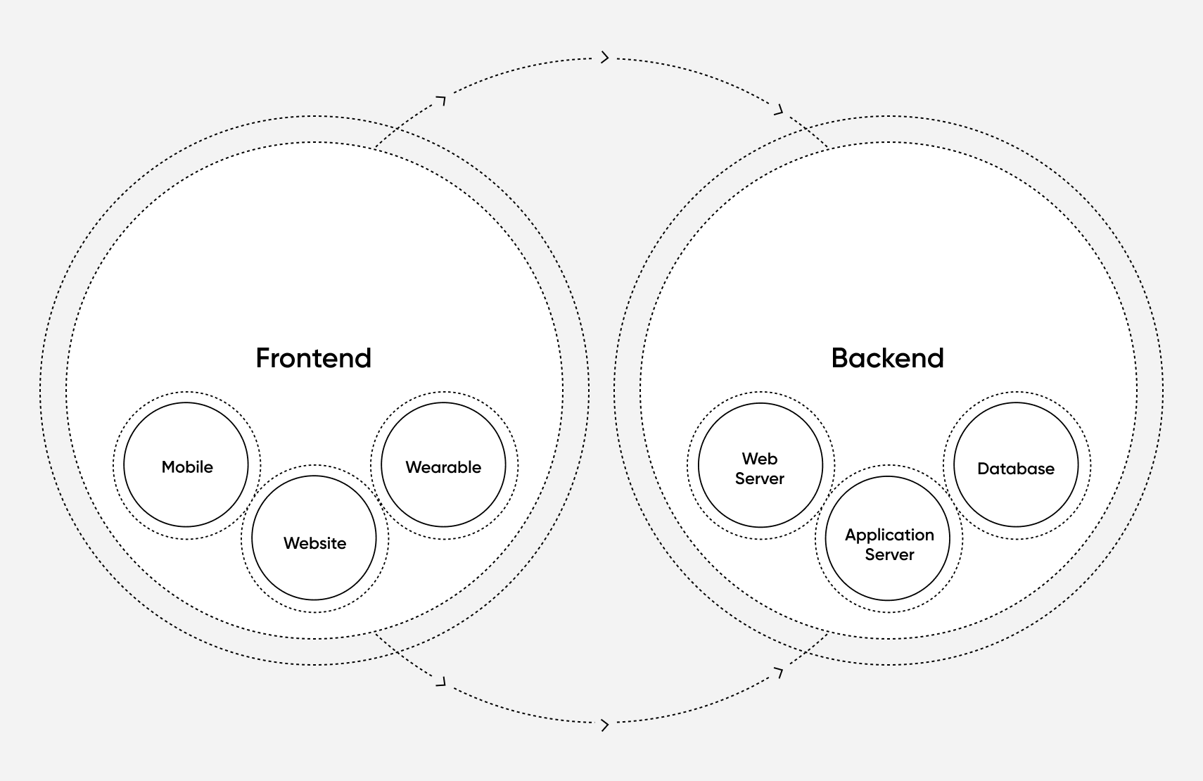 frontend-vs-backend-1