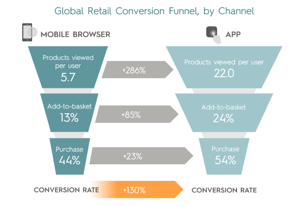 global-retail conversion funnel by channel