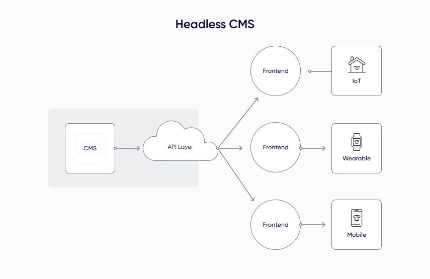 headless-cms-2