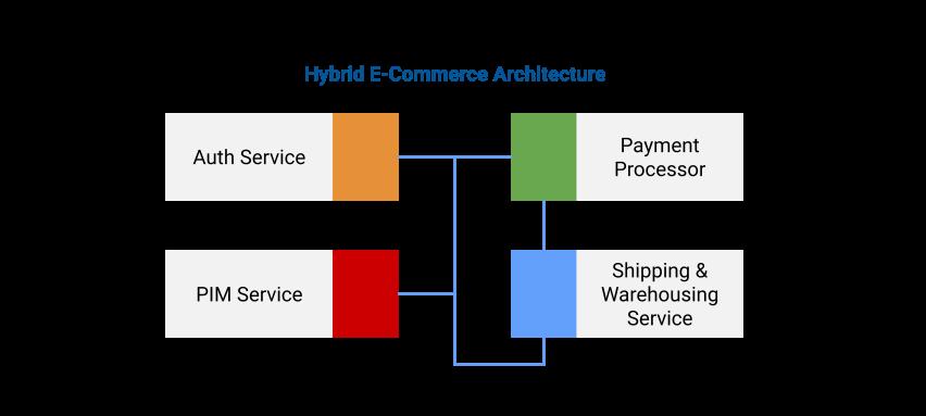 hybrid-ecommerce-architecture