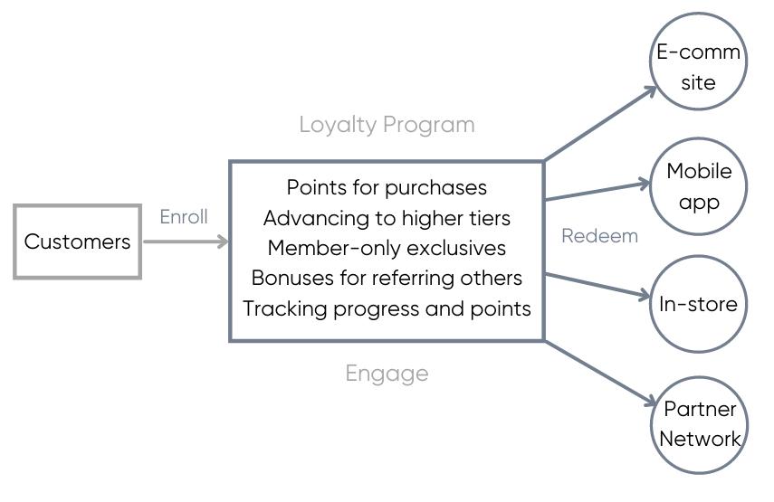 loyalty-program-graph