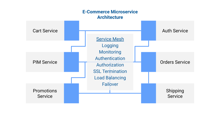 microservices-architecture-with-service-mesh