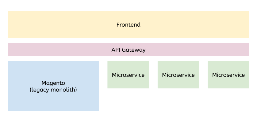 Migrating from Magento to microservices using an API gateway