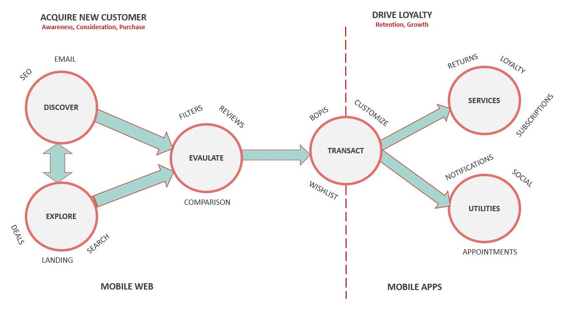mobile-web-vs-mobile-apps-diagram