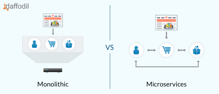 monolithic vs microservices architecture for eCommerce app development