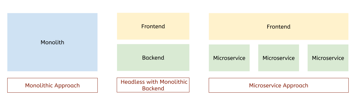 Monolithic, headless, and microservices architectures