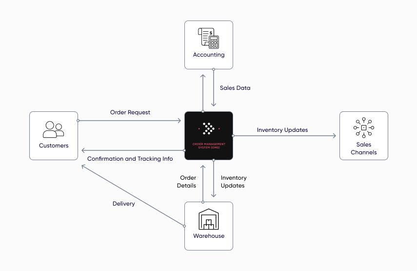 oms-software-diagram