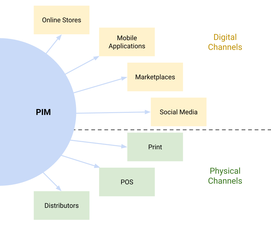 PIM Distribution Channels: Physical and Digital