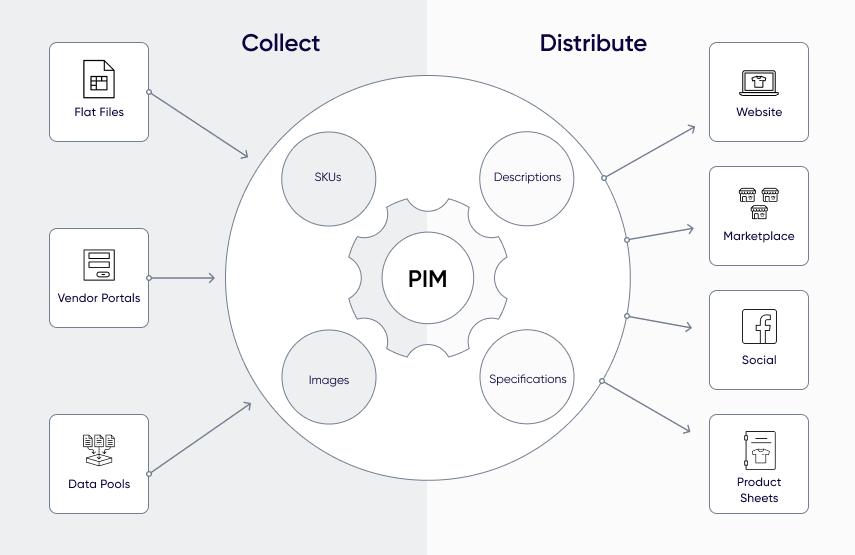 pim-software-diagram
