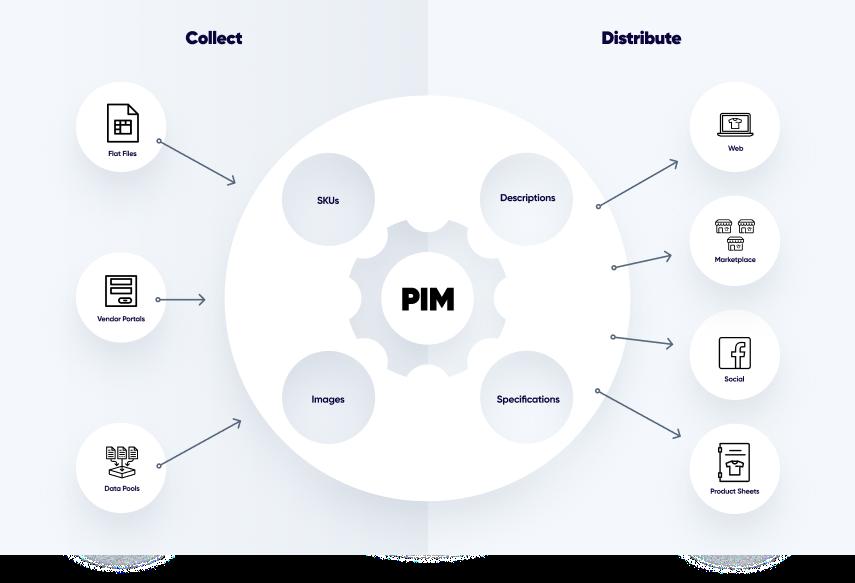 product-information-management-pim