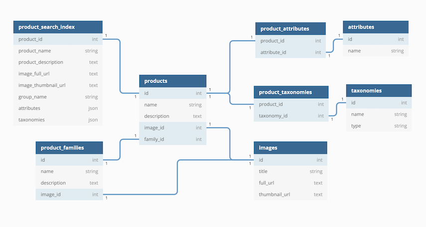 A simple product data model for your PIM