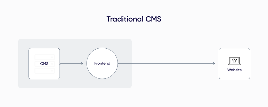 traditional-cms-1