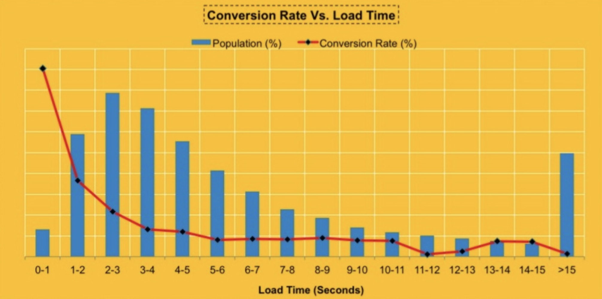 walmart-page-load-time-conversions
