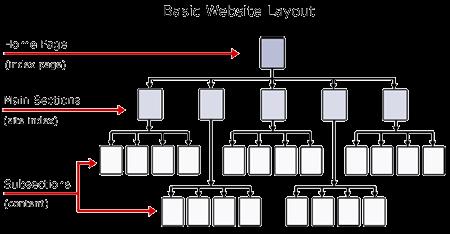 website-hierarchy