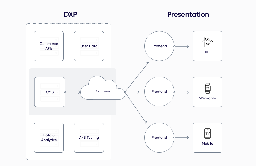 What Is a Digital Experience Platform (DXP)?
