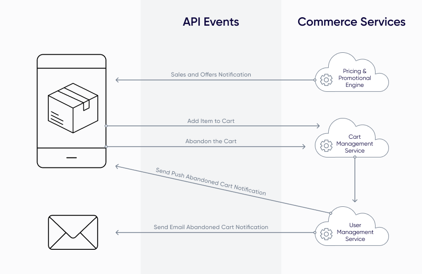 ecommerce apis diagram