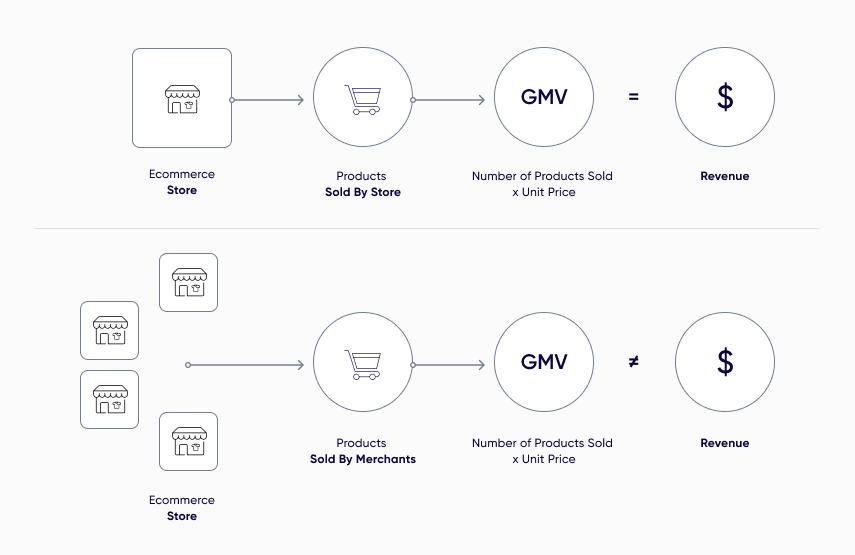 What is Gross Merchandise Value (GMV)?