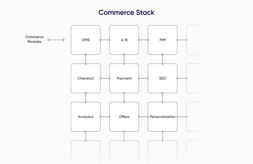 What is Modular Commerce?