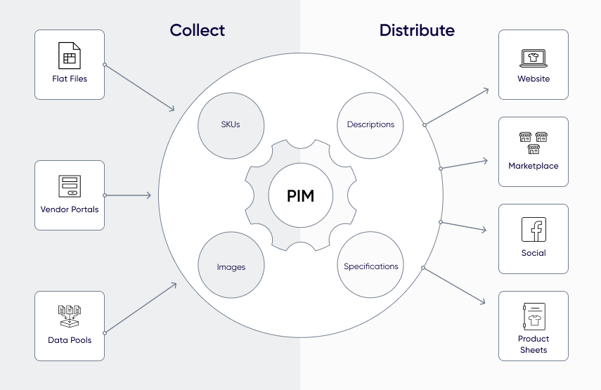 What is Product Information Management (PIM)?