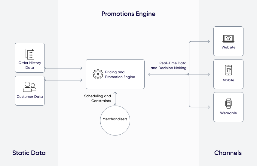 Diagram showing how a promotions engine works